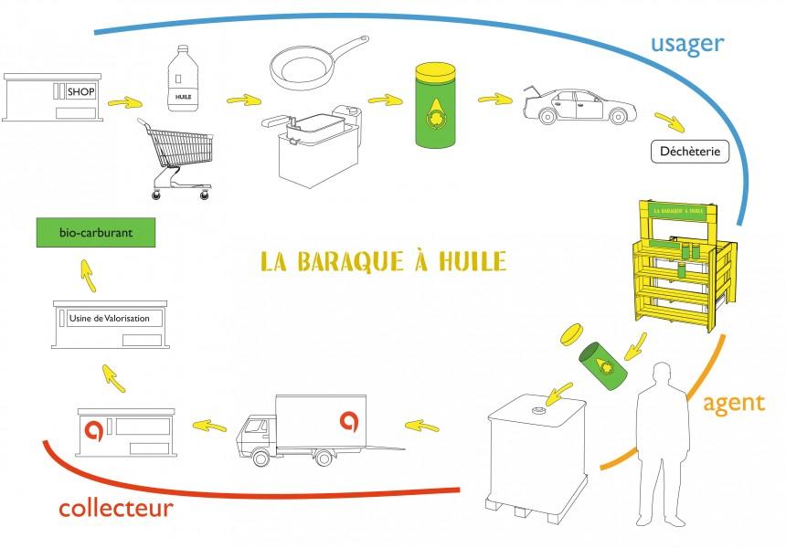 Le cycle de l'huile de friture